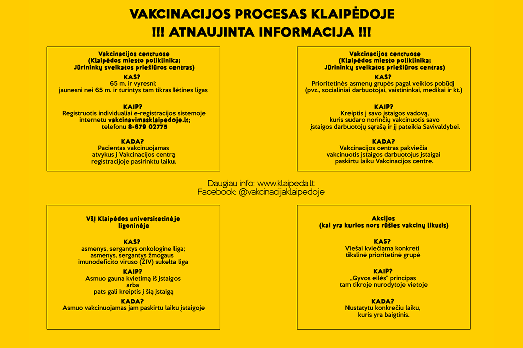 Vakcinacijos procesas Klaipėdoje #1 (atnaujinta)
